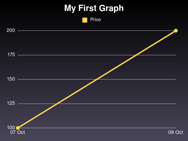 Generated Graph